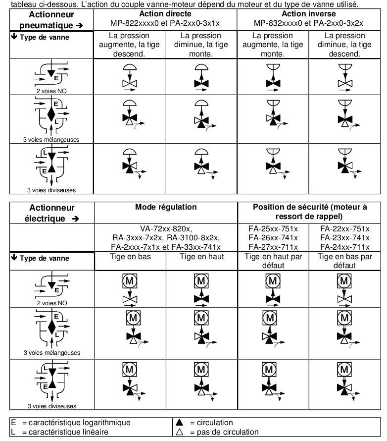 Symboles hydraulique industrielle